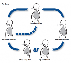 ACTIVE BREATHING TEQNIC