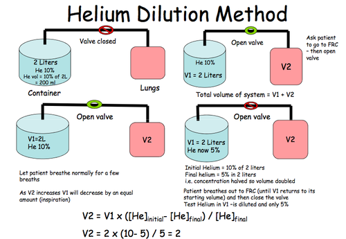 helium dilution method