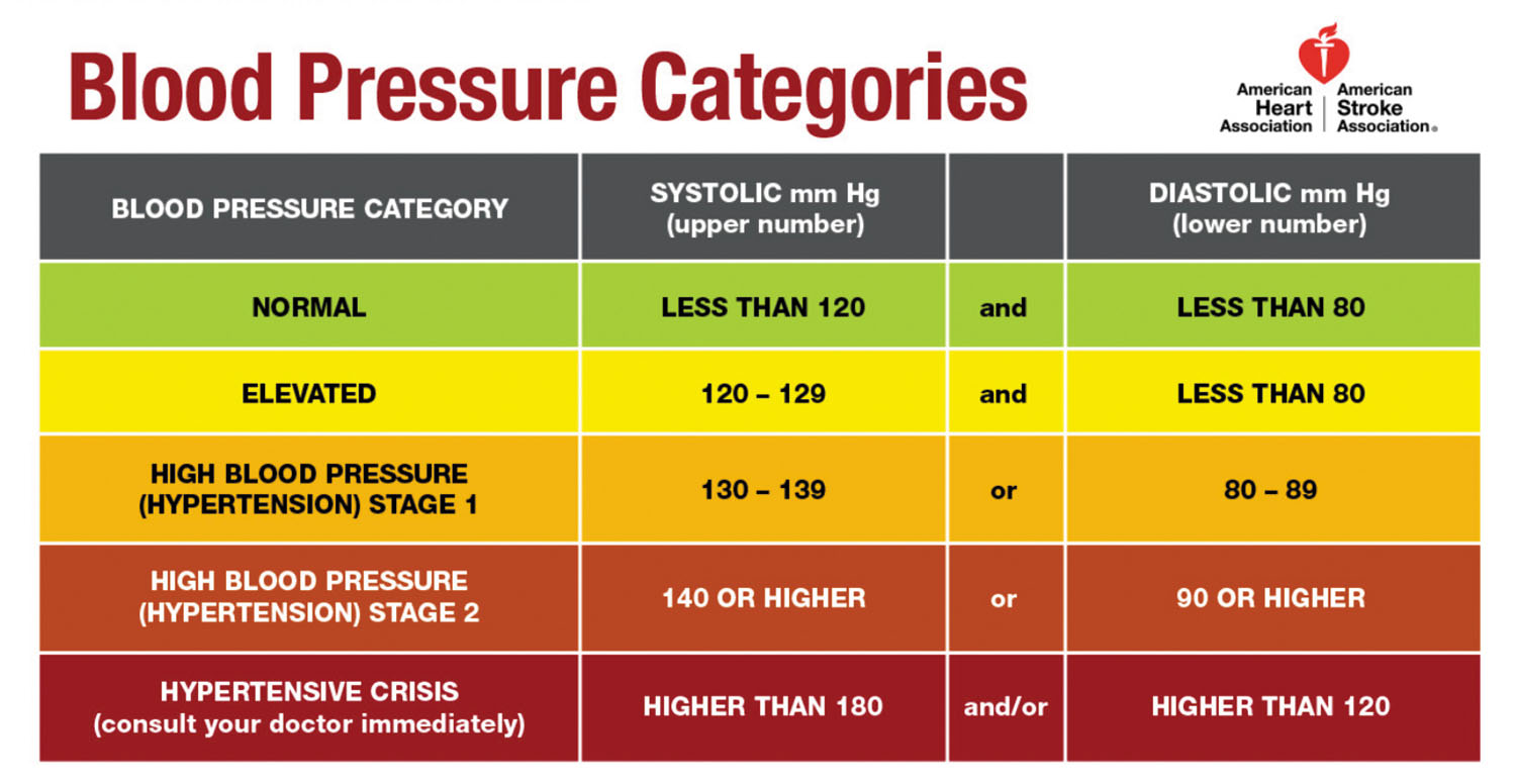 blood pressure catagory